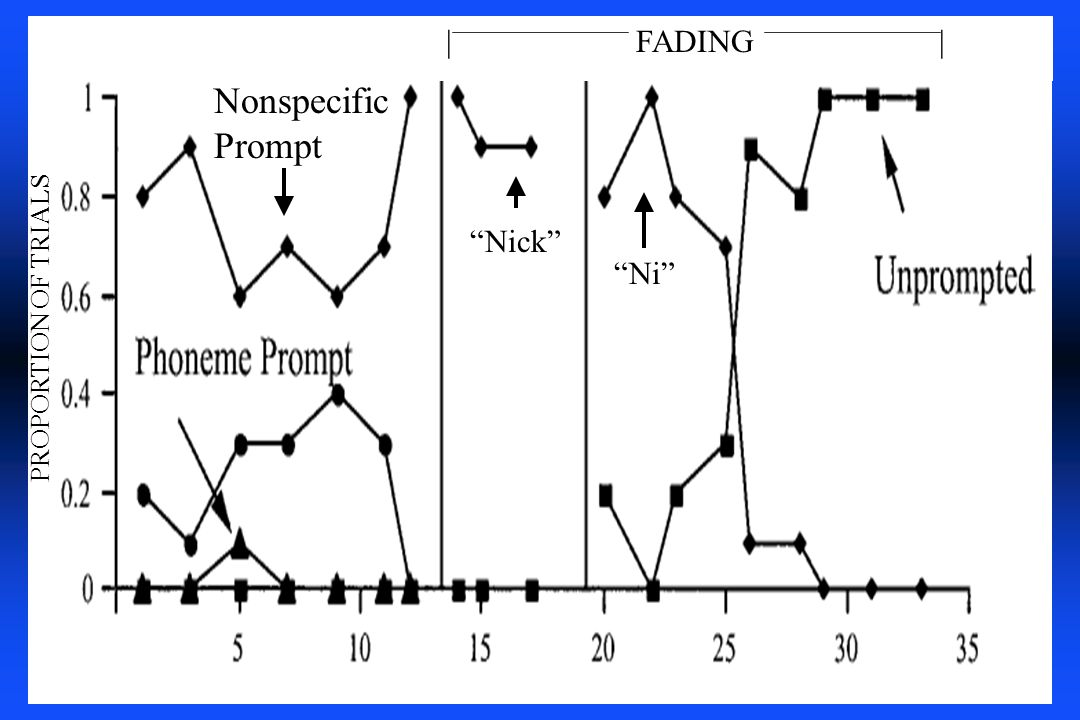 Nonspecific Prompt | FADING | Nick Ni PROPORTION OF TRIALS