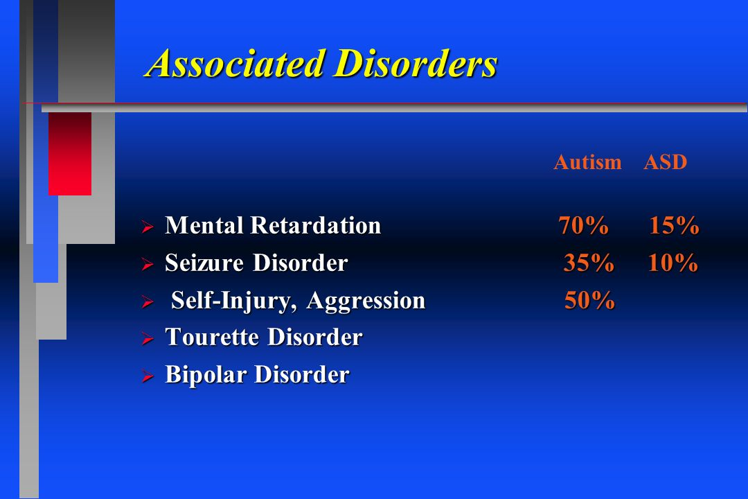 Associated Disorders Mental Retardation 70% 15% Mental Retardation 70% 15% Seizure Disorder 35% 10% Seizure Disorder 35% 10% Self-Injury, Aggression 5