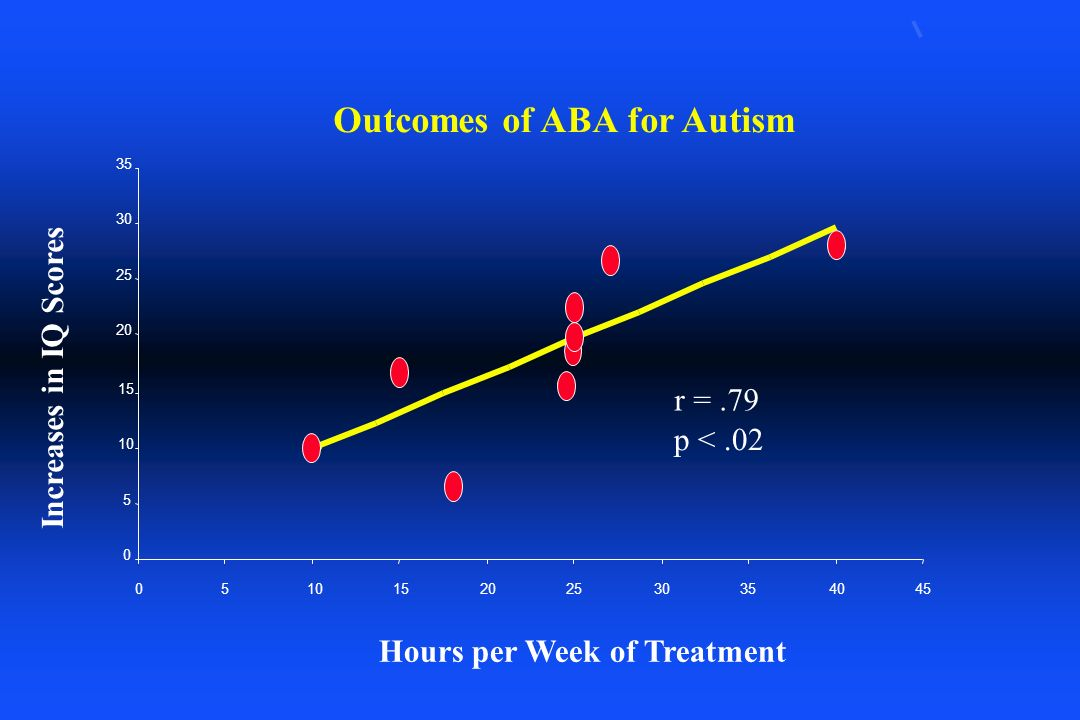 Outcomes of ABA for Autism 0 5 10 15 20 25 30 35 051015202530354045 Hours per Week of Treatment Increases in IQ Scores r =.79 p <.02