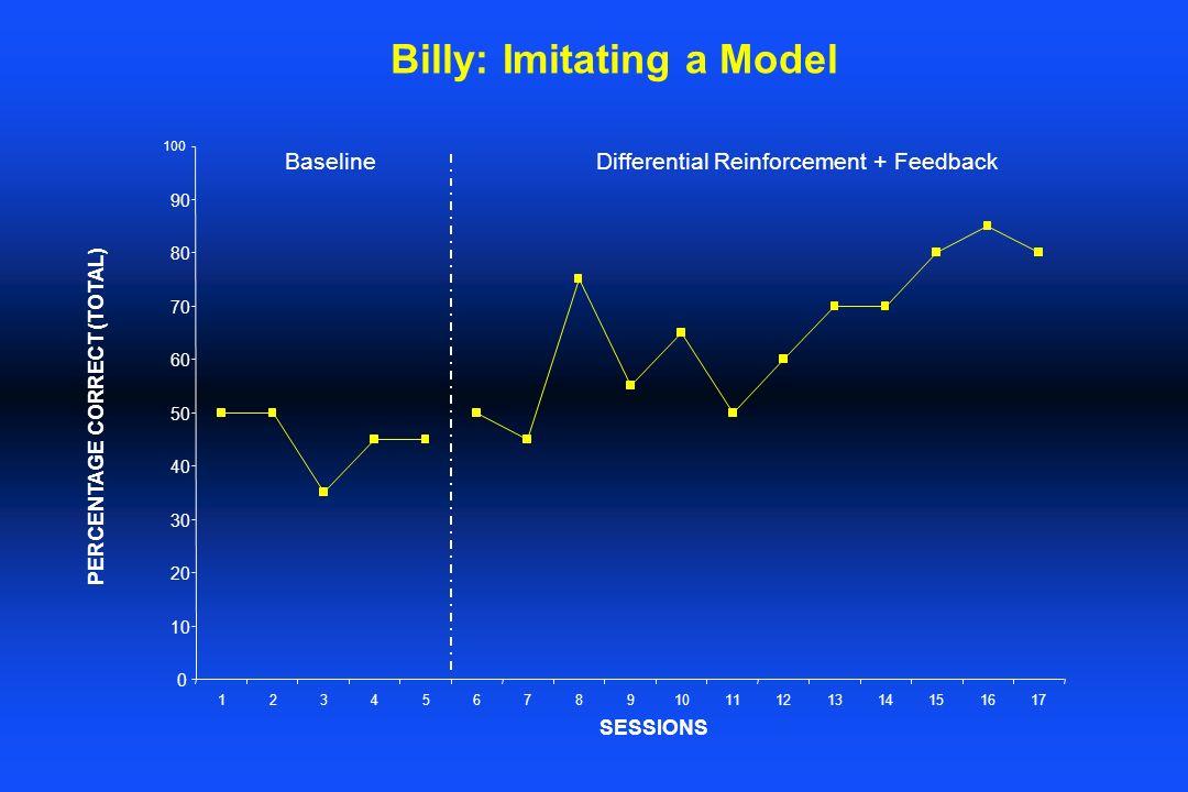 Billy: Imitating a Model