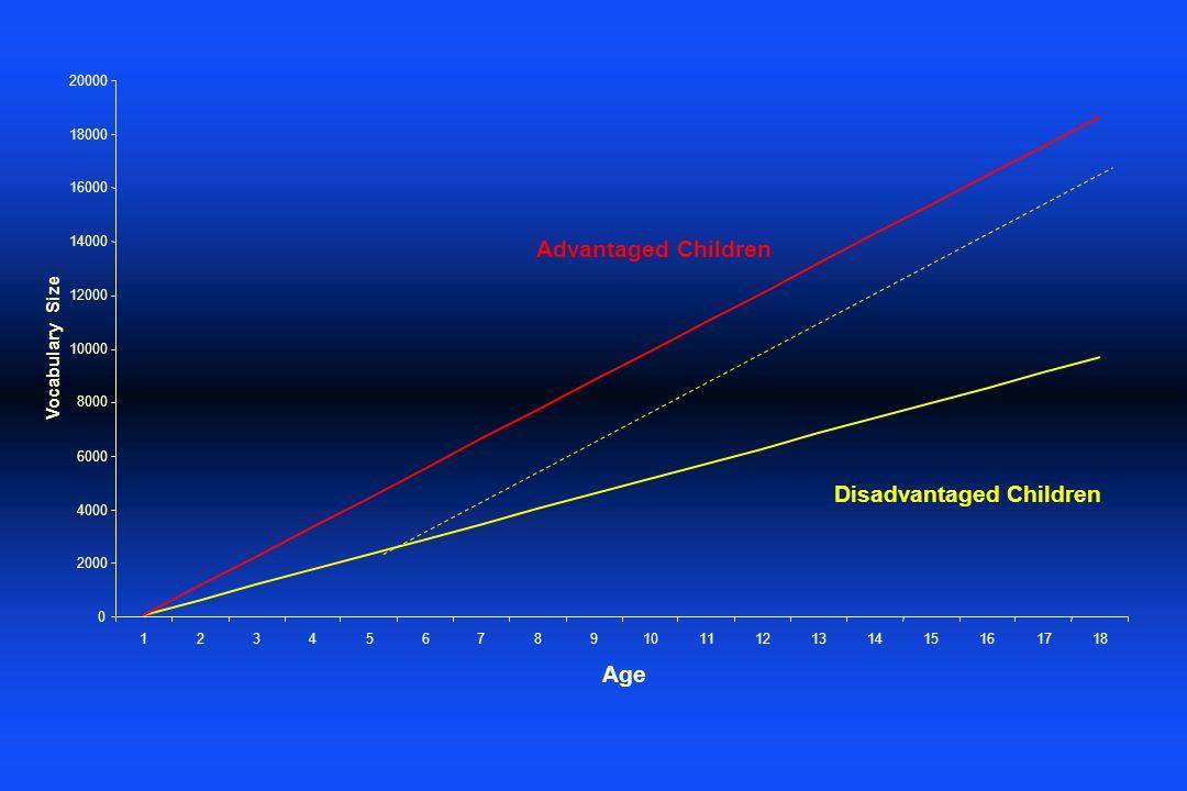 0 2000 4000 6000 8000 10000 12000 14000 16000 18000 20000 123456789101112131415161718 Age Vocabulary Size Advantaged Children Disadvantaged Children