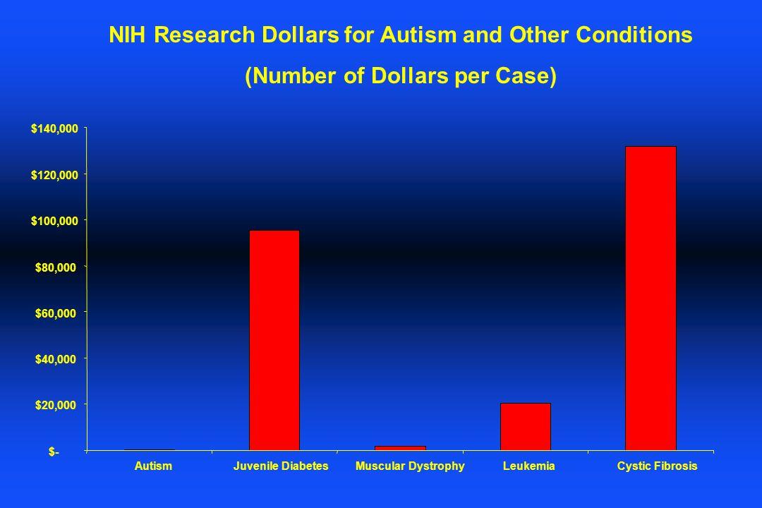 $- $20,000 $40,000 $60,000 $80,000 $100,000 $120,000 $140,000 AutismJuvenile DiabetesMuscular DystrophyLeukemiaCystic Fibrosis NIH Research Dollars fo