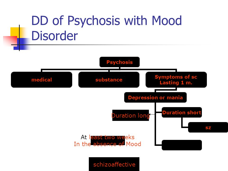 DD of Psychosis with Mood Disorder Duration long At least two weeks In the absence of Mood schizoaffective