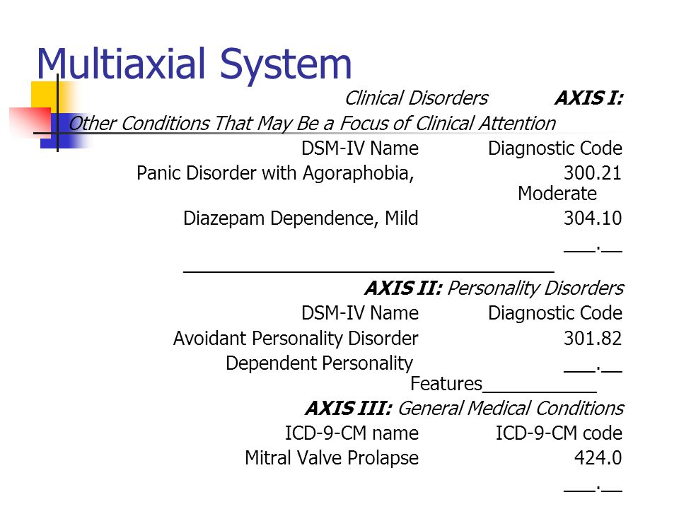 Multiaxial System AXIS I:Clinical Disorders Other Conditions That May Be a Focus of Clinical Attention Diagnostic CodeDSM-IV Name 300.21Panic Disorder