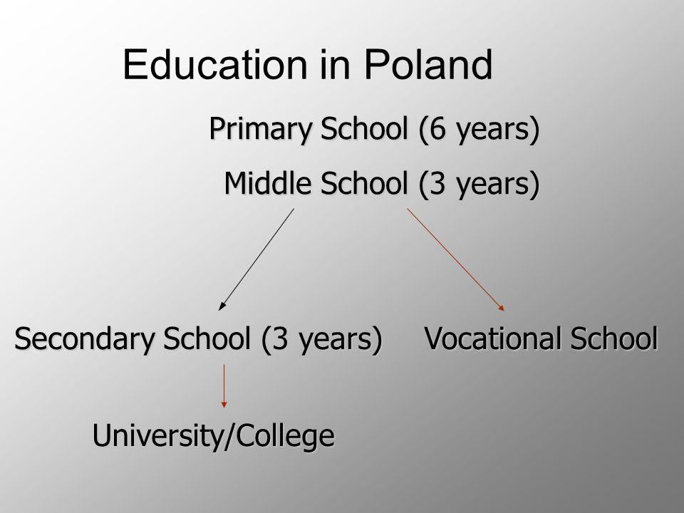 Todays Rybnik Ursuline Schools consist of -Middle School (Gimnazjum) -Secondary School (Liceum)
