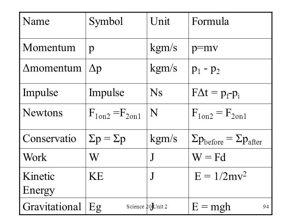 Science 20 Unit 294 NameSymbolUnitFormula Momentumpkgm/sp=mv ΔmomentumΔpkgm/sp 1 - p 2 Impulse NsFΔt = p f -p i NewtonsF 1on2 =F 2on1 N ConservatioΣp