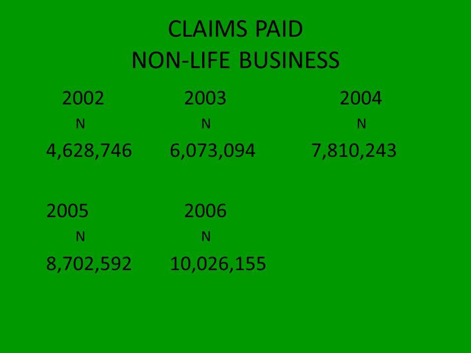INDUSTRY PERFORMANCE Gross Premium 2002 2003 2004 N N N 21,247,32828,872,94435,197,652 2005 2006 N 42,149,87644,461,037