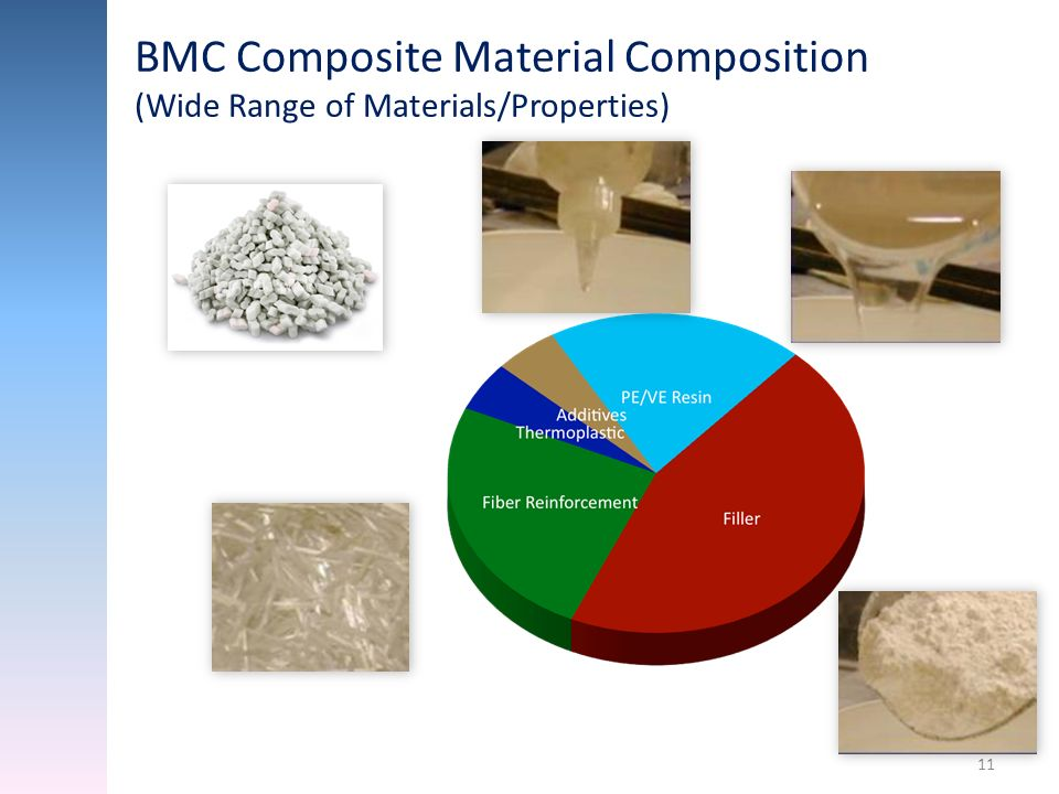 11 BMC Composite Material Composition (Wide Range of Materials/Properties) 25% 50% 20%