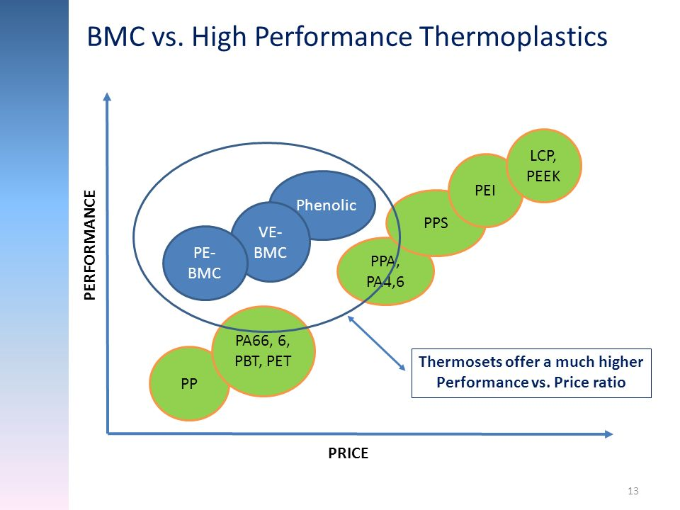 13 Phenolic VE- BMC PP PA66, 6, PBT, PET PPA, PA4,6 PPS PEI LCP, PEEK PRICE PERFORMANCE Thermosets offer a much higher Performance vs. Price ratio PE-