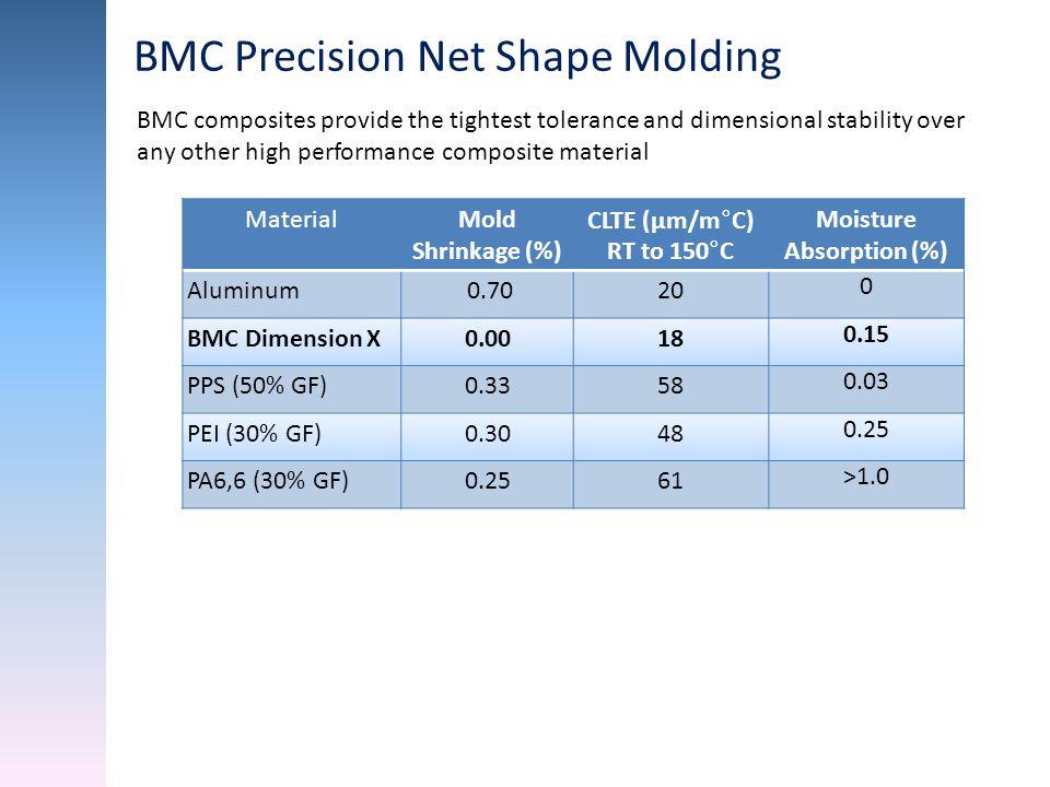 MaterialMold Shrinkage (%) CLTE (μm/m°C) RT to 150°C Moisture Absorption (%) Aluminum 0.7020 0 BMC Dimension X0.0018 0.15 PPS (50% GF)0.3358 0.03 PEI