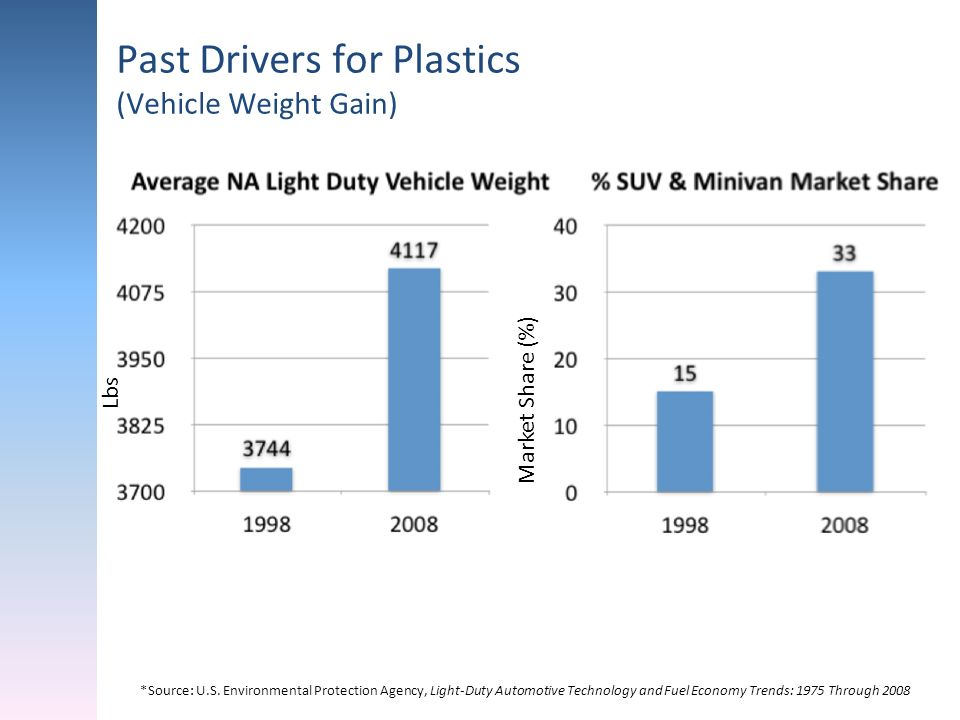 Past Drivers for Plastics (Vehicle Weight Gain) *Source: U.S. Environmental Protection Agency, Light-Duty Automotive Technology and Fuel Economy Trend