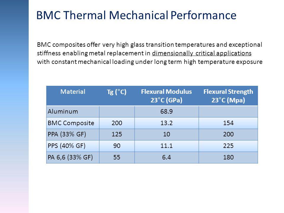 BMC Thermal Mechanical Performance MaterialTg (°C)Flexural Modulus 23°C (GPa) Flexural Strength 23°C (Mpa) Aluminum 68.9 BMC Composite20013.2154 PPA (