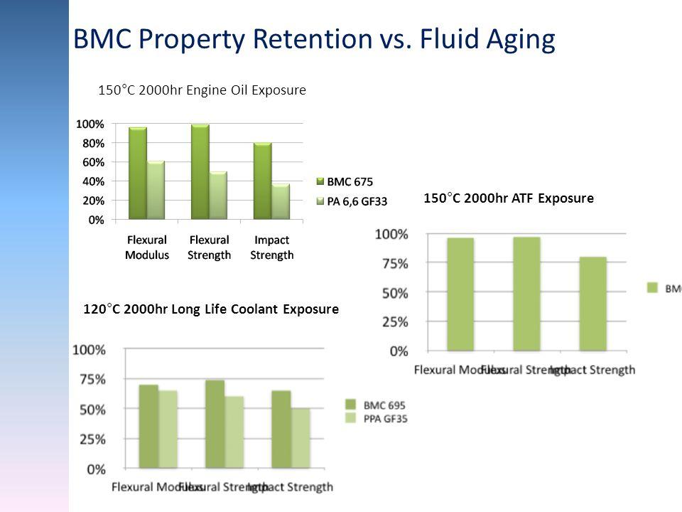 120°C 2000hr Long Life Coolant Exposure 150°C 2000hr ATF Exposure BMC Property Retention vs. Fluid Aging 150°C 2000hr Engine Oil Exposure