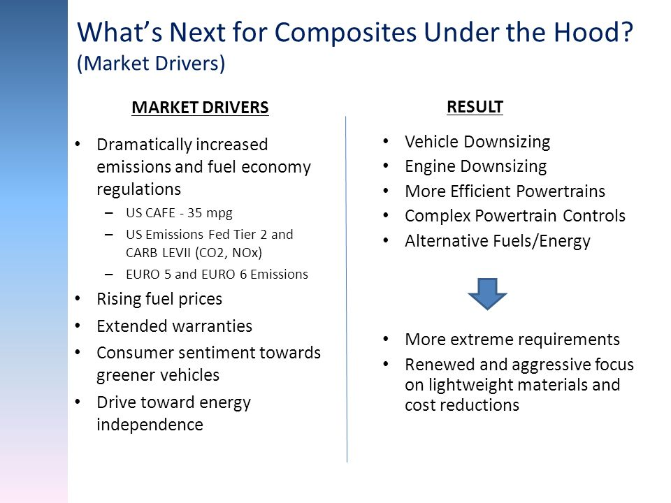 Whats Next for Composites Under the Hood? (Market Drivers) Dramatically increased emissions and fuel economy regulations – US CAFE - 35 mpg – US Emiss