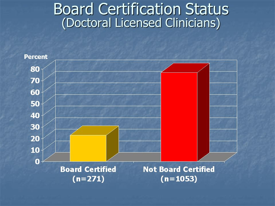 Board Certification Status (Doctoral Licensed Clinicians) Percent