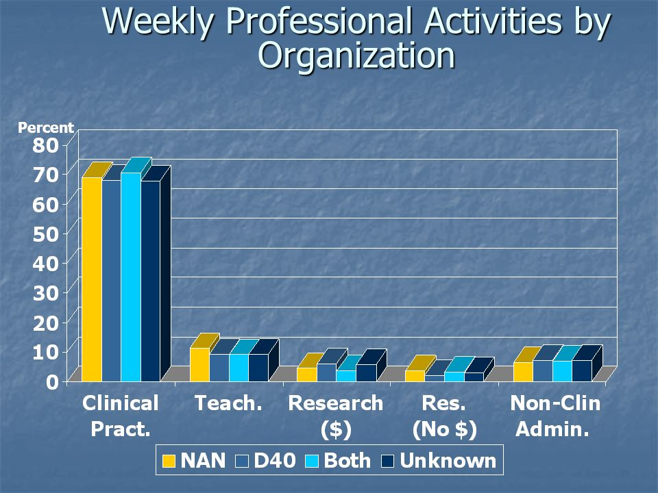 Weekly Professional Activities by Organization Percent