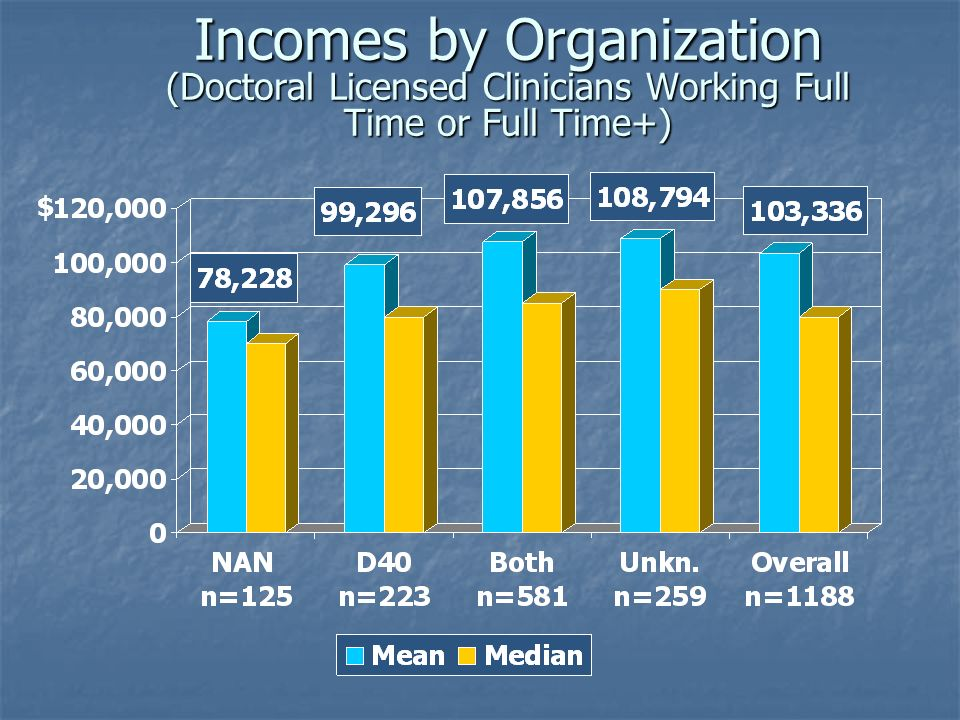 Incomes by Organization (Doctoral Licensed Clinicians Working Full Time or Full Time+) $