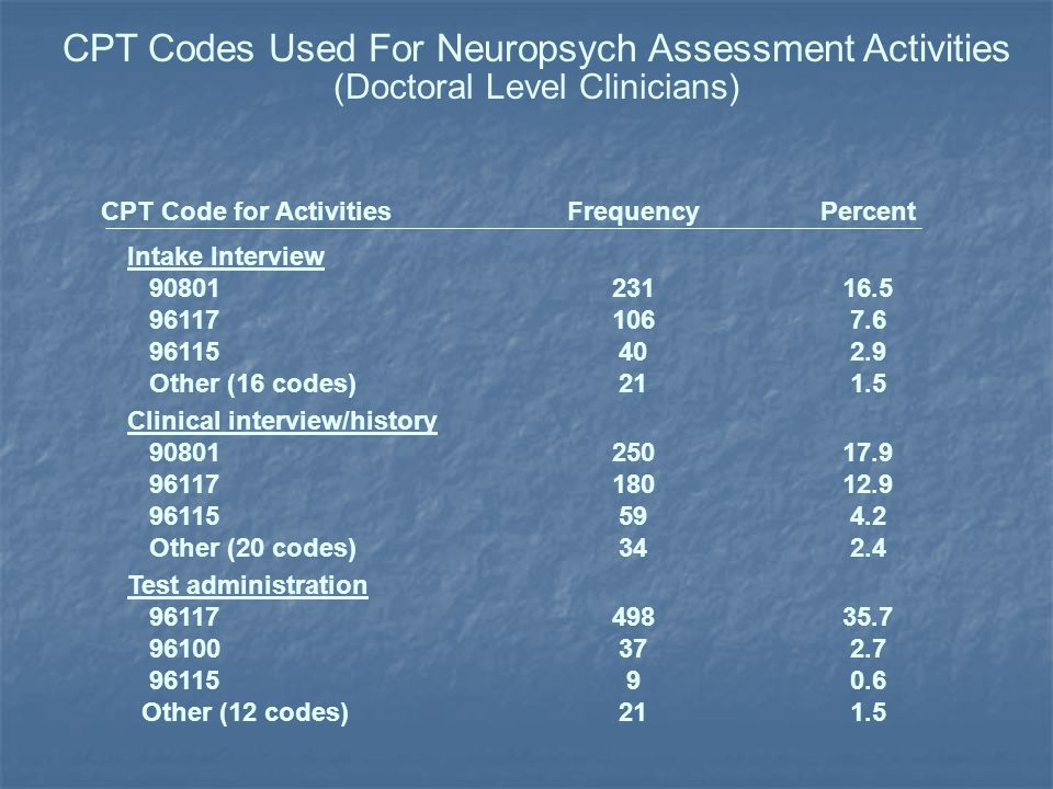 CPT Code for ActivitiesFrequencyPercent Intake Interview Other (16 codes) Clinical interview/history Other (20 codes) Test administration Other (12 codes) CPT Codes Used For Neuropsych Assessment Activities (Doctoral Level Clinicians)