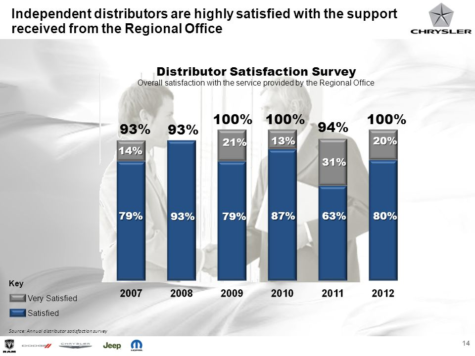 14 Very Satisfied Satisfied Key 93% 100% 93% 14% 79% 21% Distributor Satisfaction Survey Overall satisfaction with the service provided by the Regiona