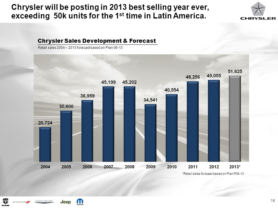 16 *Retail sales forecast based on Plan P06-13 Retail sales 2004 – 2013 forecast based on Plan 06-13 Chrysler Sales Development & Forecast Chrysler wi