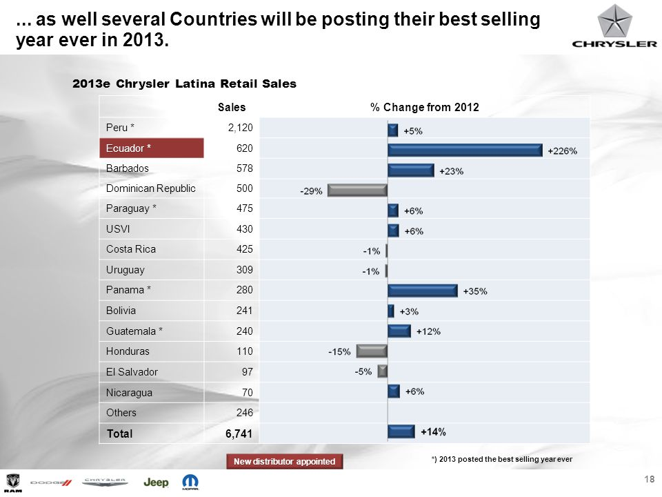 18 2013e Chrysler Latina Retail Sales New distributor appointed... as well several Countries will be posting their best selling year ever in 2013. Sal