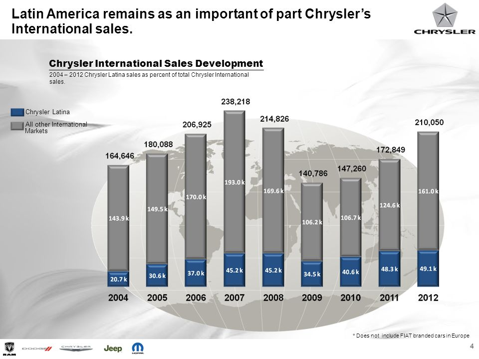 5 Latin America finished 2012 being the second most important region for Chrysler International Regions Share of Chrysler International Sales Africa, Middle East, Eastern Europe & Russia 23%Latina 23%AMEER 14%Europe Western Europe Asia Pacific Operations 39%APO Latin America & the Caribbean 2012 retail sales Sales by Region * 2012 Does not include FIAT branded cars in Europe