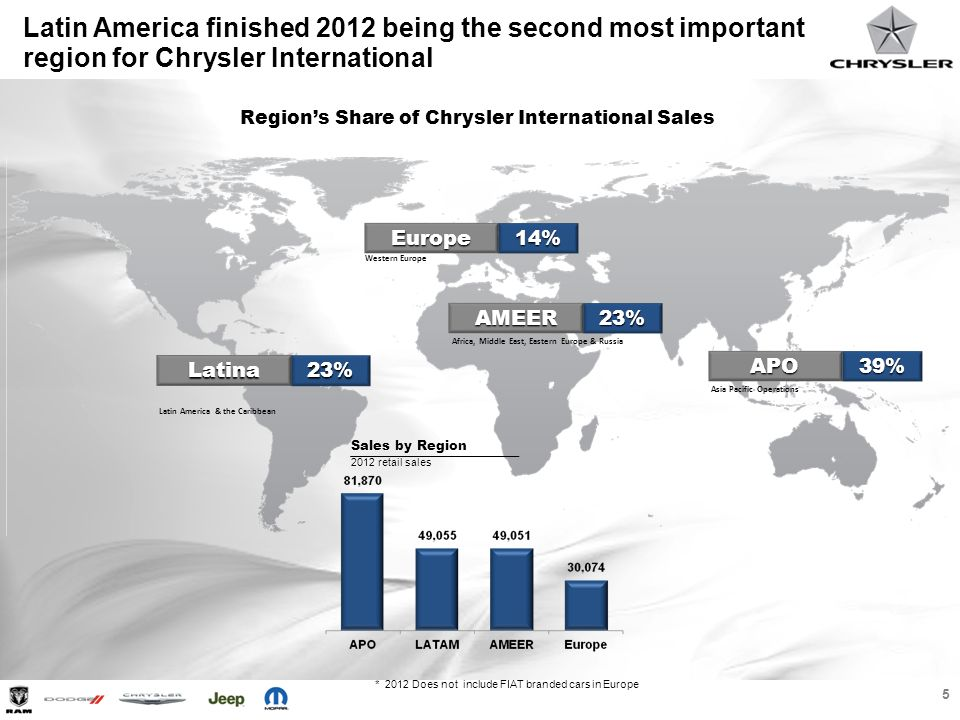 6 Six Latin America countries finished within the top 15 sales volume markets for Chrysler International in 2016 1.