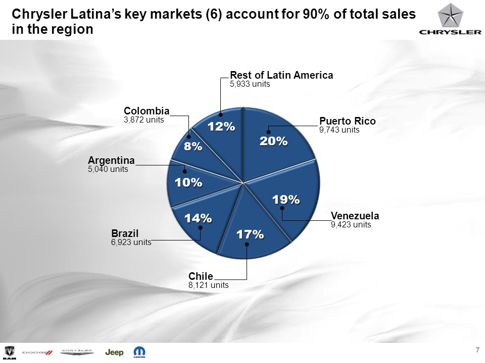 8 Jeep accounts for two thirds of total Chrysler Sales in Latin America 7% 65% 3% 24% 2012 Retail Sales – 49,055 Units Brand Share of Total Sales 31,943 units 11,593 units 3,428 units 1,377 units