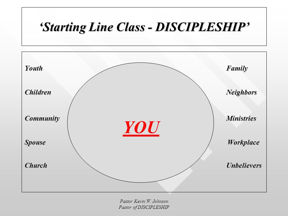 Pastor Kevin W. Johnson Pastor of DISCIPLESHIP Starting Line Class - DISCIPLESHIP Next Step System: