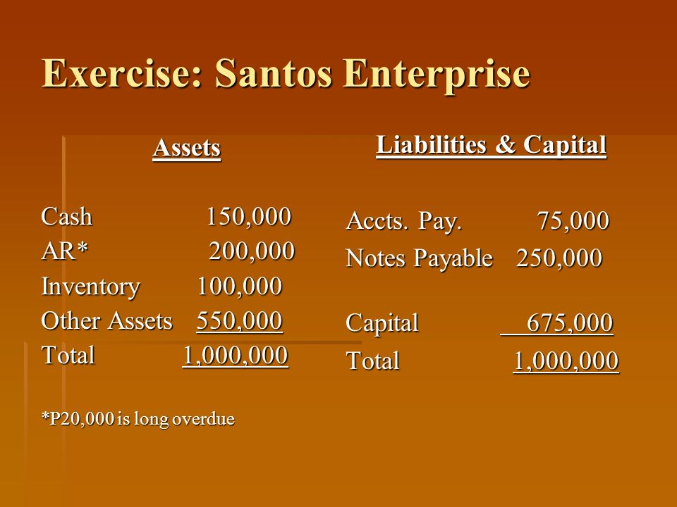 Exercise: Santos Enterprise Assets Cash 150,000 AR* 200,000 Inventory 100,000 Other Assets 550,000 Total 1,000,000 *P20,000 is long overdue Liabilitie