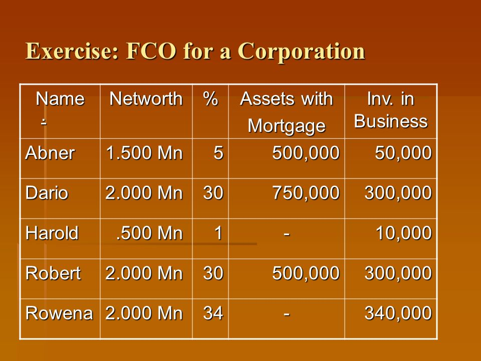 Exercise: FCO for a Corporation. NameNetworth% Assets with Mortgage Inv. in Business Abner 1.500 Mn 5500,00050,000 Dario 2.000 Mn 30750,000300,000 Har