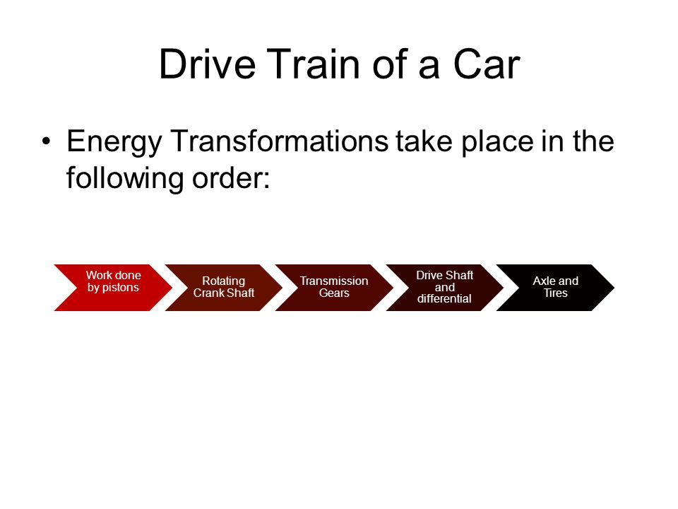 Drive Train of a Car Energy Transformations take place in the following order: Work done by pistons Rotating Crank Shaft Transmission Gears Drive Shaf