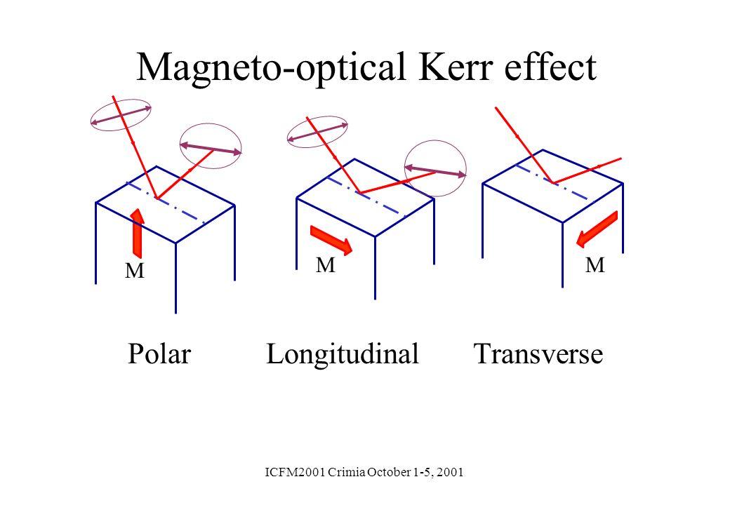 ICFM2001 Crimia October 1-5, 2001 Magneto-optical Kerr effect Polar Longitudinal Transverse M MM
