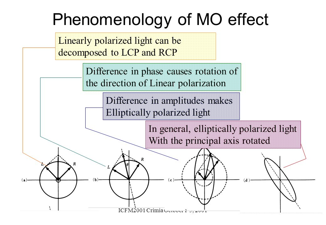 ICFM2001 Crimia October 1-5, 2001 Phenomenology of MO effect Linearly polarized light can be decomposed to LCP and RCP Difference in phase causes rota