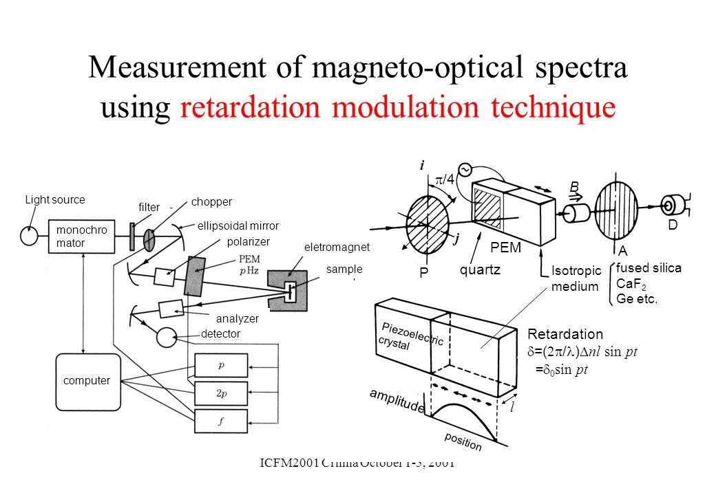 ICFM2001 Crimia October 1-5, 2001 Measurement of magneto-optical spectra using retardation modulation technique i j /4 P PEM A D quartz Isotropic medi
