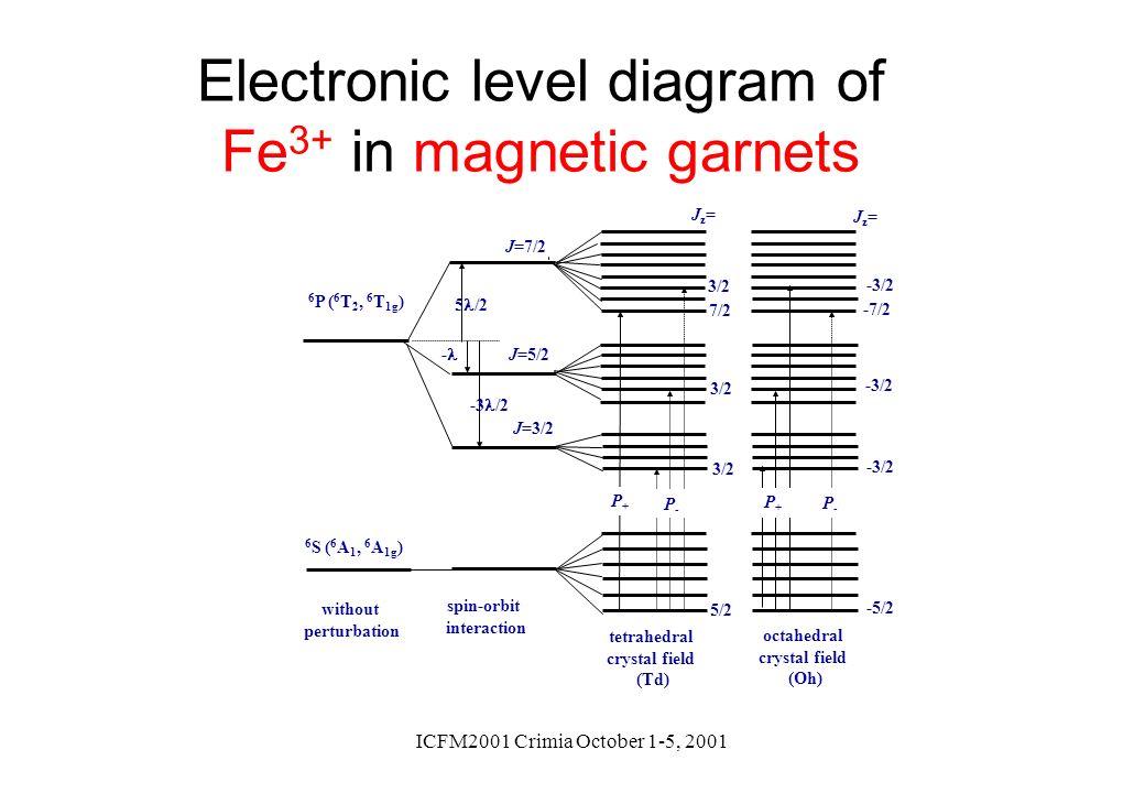 ICFM2001 Crimia October 1-5, 2001 Electronic level diagram of Fe 3+ in magnetic garnets