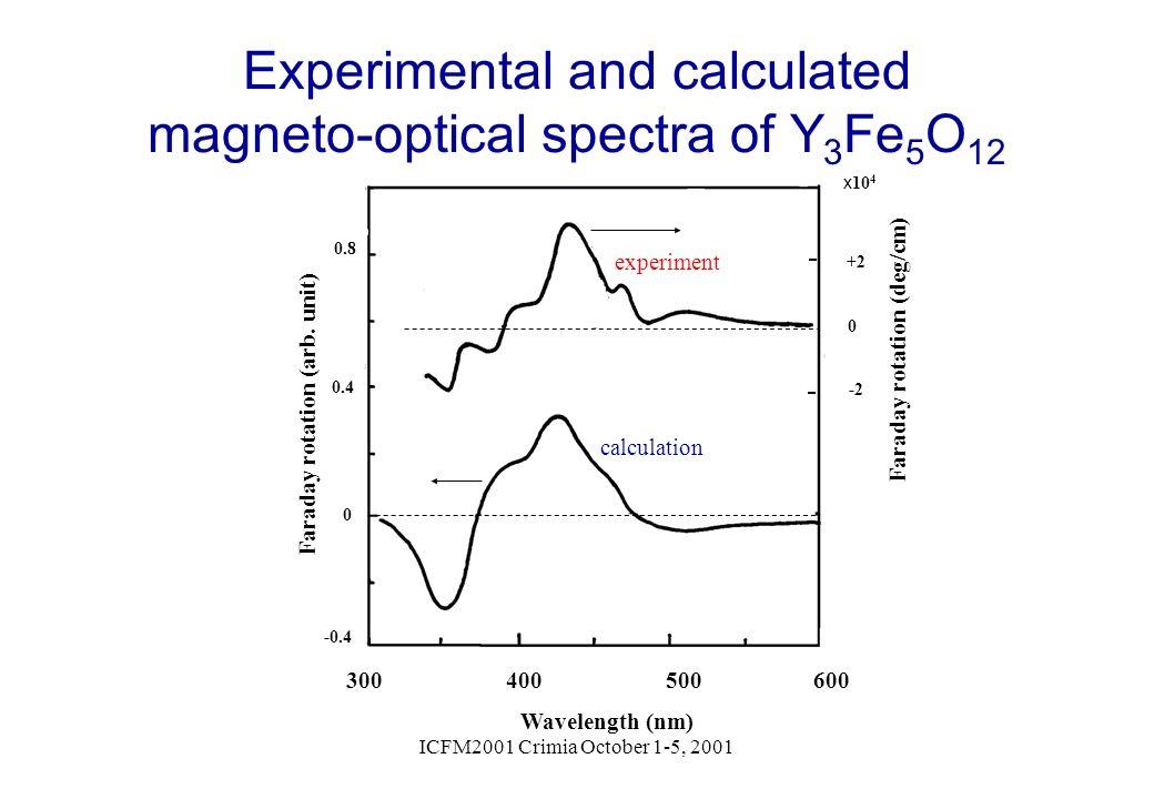 ICFM2001 Crimia October 1-5, 2001 experiment calculation 300 400 500 600 Wavelength (nm) Faraday rotation (arb. unit) 0 -2 0 +2 Faraday rotation (deg/