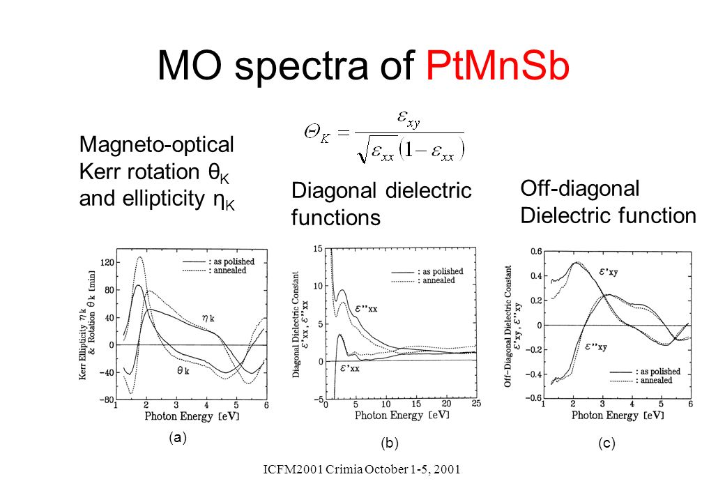 ICFM2001 Crimia October 1-5, 2001 (a) (b)(c) MO spectra of PtMnSb Magneto-optical Kerr rotation θ K and ellipticity η K Diagonal dielectric functions