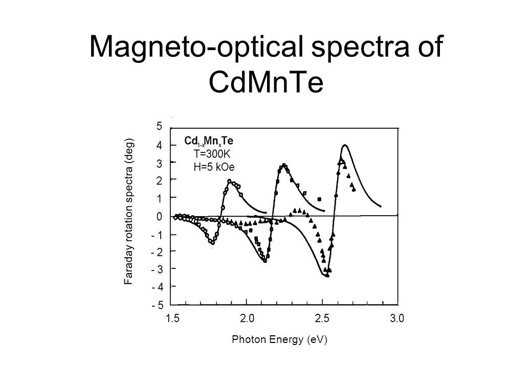 ICFM2001 Crimia October 1-5, 2001 Magneto-optical spectra of CdMnTe Photon Energy (eV) Faraday rotation spectra (deg)