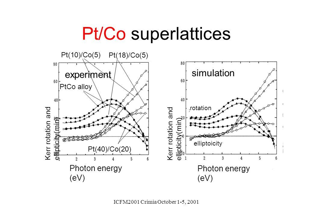 ICFM2001 Crimia October 1-5, 2001 Pt/Co superlattices Photon energy (eV) simulation experiment Kerr rotation and ellipticity(min) rotation elliptoicit
