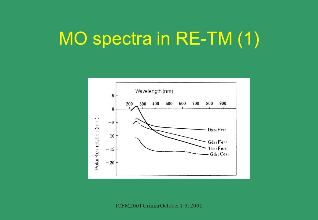 ICFM2001 Crimia October 1-5, 2001 Wavelength (nm) Polar Kerr rotation (min) MO spectra in RE-TM (1)