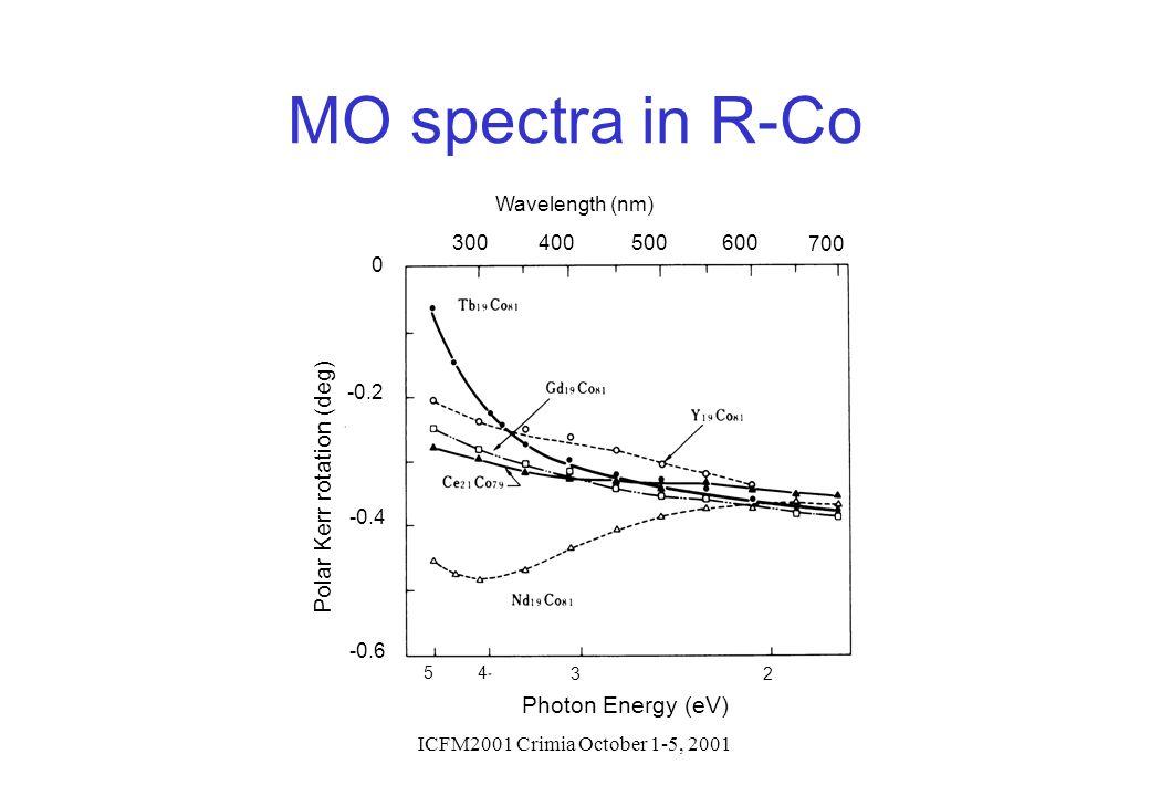 ICFM2001 Crimia October 1-5, 2001 54 32 Photon Energy (eV) 0 -0.2 -0.4 -0.6 Polar Kerr rotation (deg) Wavelength (nm) 300400500600 700 MO spectra in R
