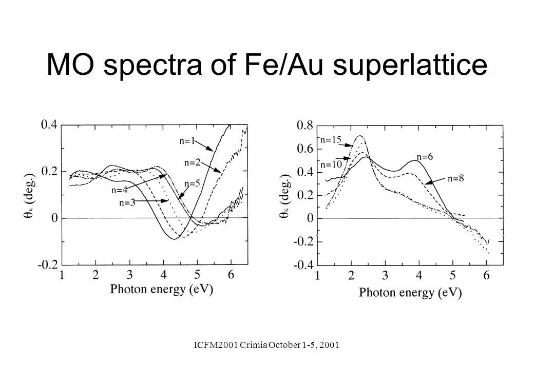 ICFM2001 Crimia October 1-5, 2001 MO spectra of Fe/Au superlattice