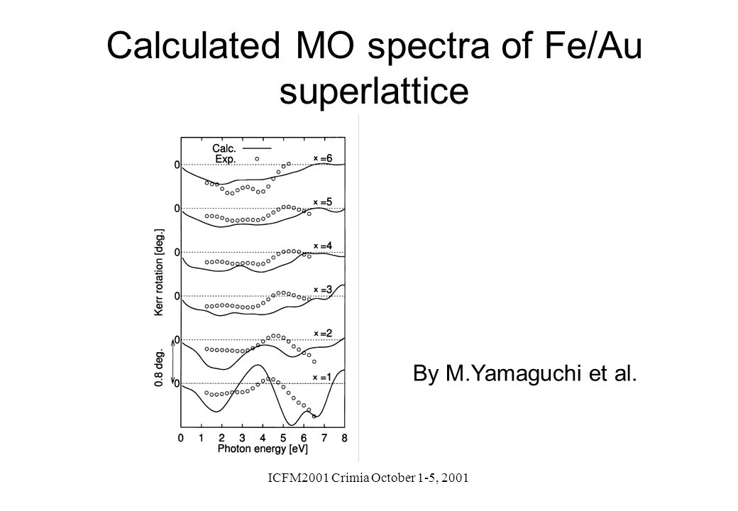 ICFM2001 Crimia October 1-5, 2001 Calculated MO spectra of Fe/Au superlattice By M.Yamaguchi et al.
