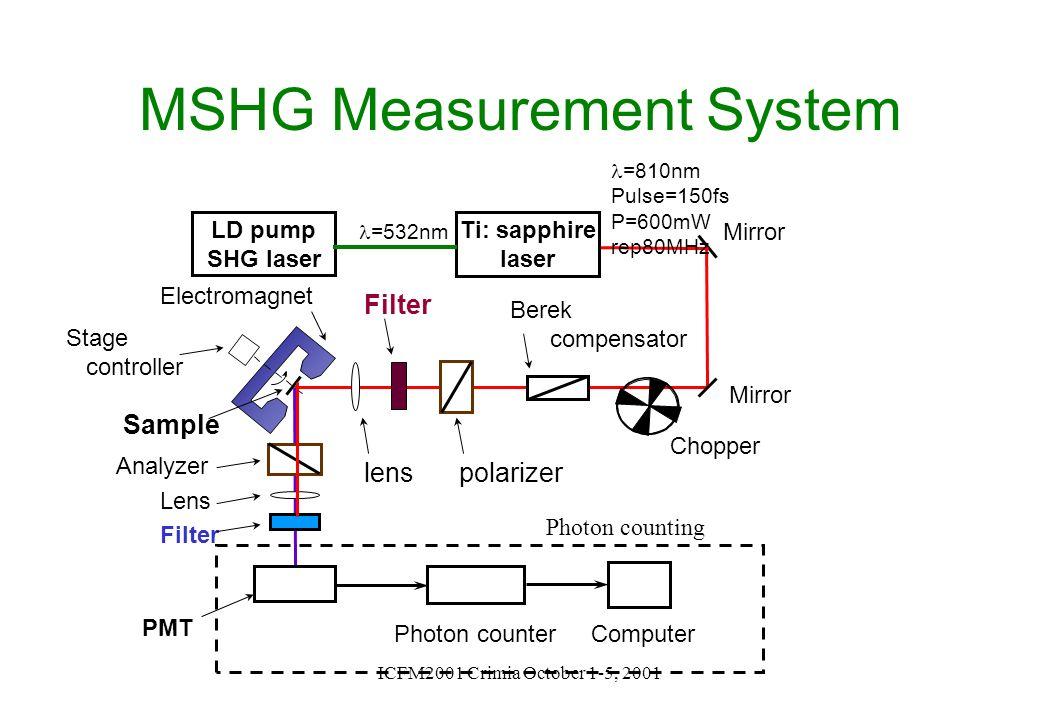 ICFM2001 Crimia October 1-5, 2001 LD pump SHG laser lens Mirror Chopper Lens Analyzer Filter PMT Ti: sapphire laser Mirror Filter polarizer Berek comp