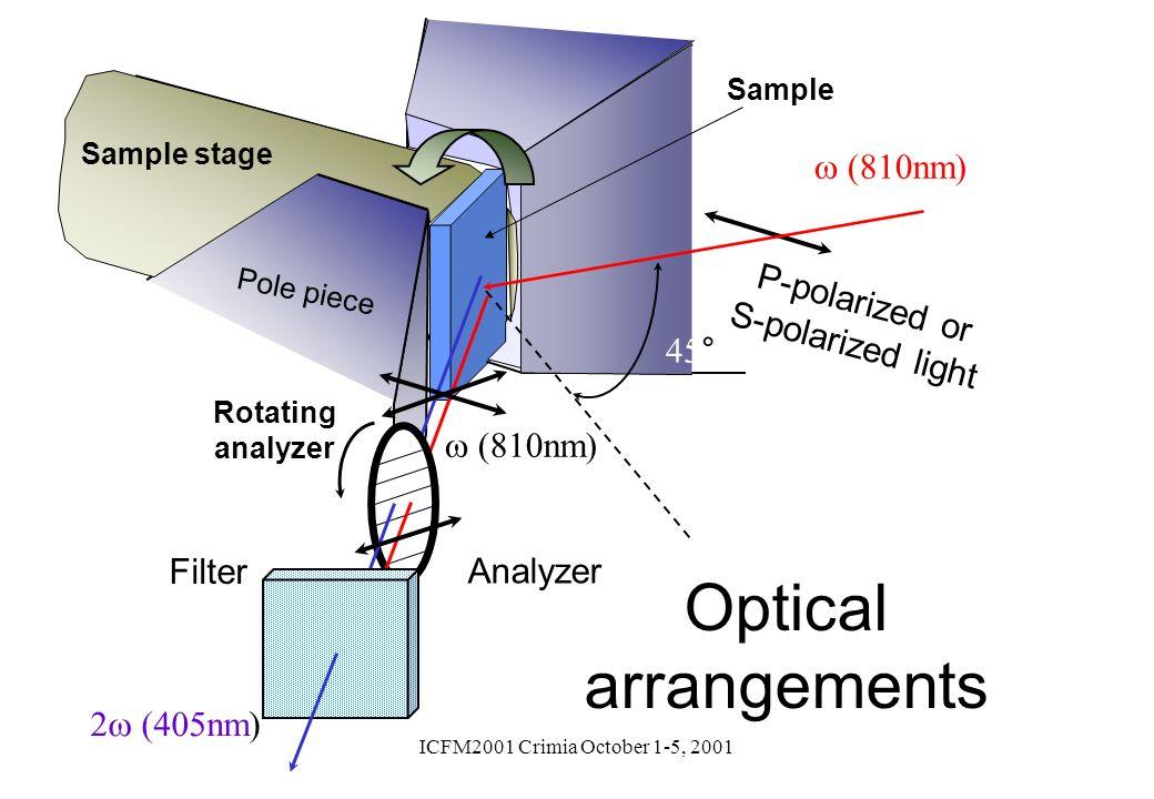 ICFM2001 Crimia October 1-5, 2001 P-polarized or S-polarized light nm) Analyzer Filter nm) Pole piece Rotating analyzer Sample stage 45° Sample Optica
