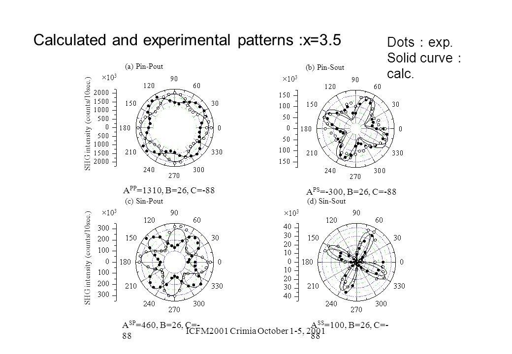 ICFM2001 Crimia October 1-5, 2001 A SP =460, B=26, C=- 88 (c) Sin-Pout 10 3 SHG intensity (counts/10sec.) A SS =100, B=26, C=- 88 (d) Sin-Sout 10 3 A