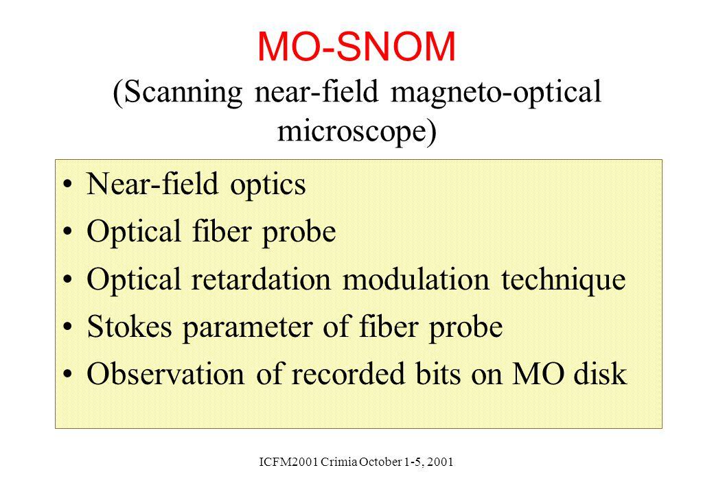 ICFM2001 Crimia October 1-5, 2001 MO-SNOM (Scanning near-field magneto-optical microscope) Near-field optics Optical fiber probe Optical retardation m