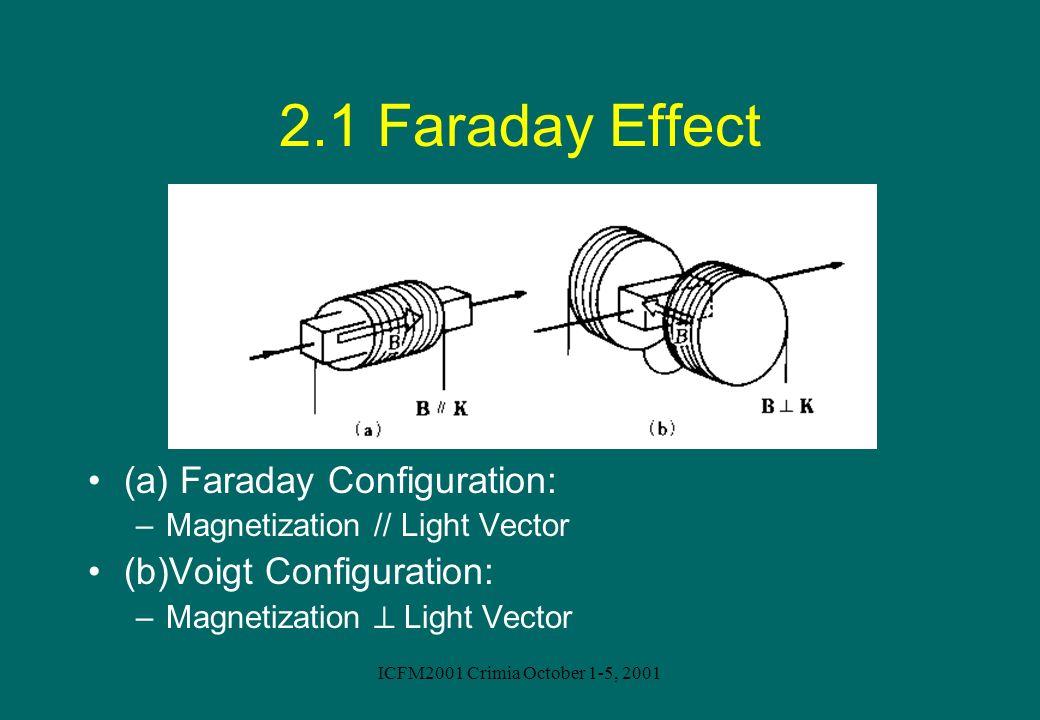 ICFM2001 Crimia October 1-5, 2001 2.1 Faraday Effect (a) Faraday Configuration: –Magnetization // Light Vector (b)Voigt Configuration: –Magnetization
