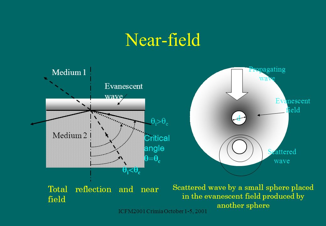 ICFM2001 Crimia October 1-5, 2001 Near-field Critical angle c Medium 2 Medium 1 i c Evanescent wave Total reflection and near field d Propagating wave